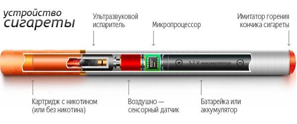 Устройство самых первых электронных сигарет