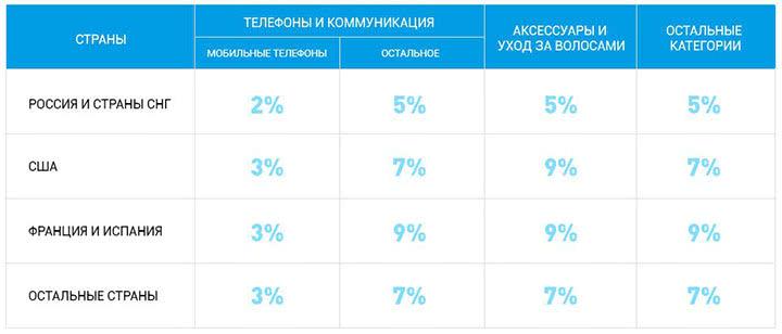 AliExpress с 1 июня снизит комиссию для российских партнеров по привлечению трафика до 6%